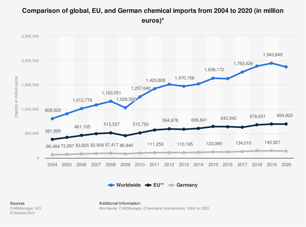 Statistic: Comparison of global, EU, and German chemical imports from 2004 to 2018 (in million euros)* | Statista