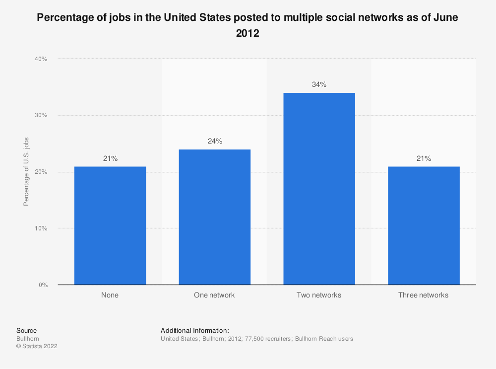 Statistic: Percentage of jobs in the United States posted to multiple social networks as of June 2012 | Statista