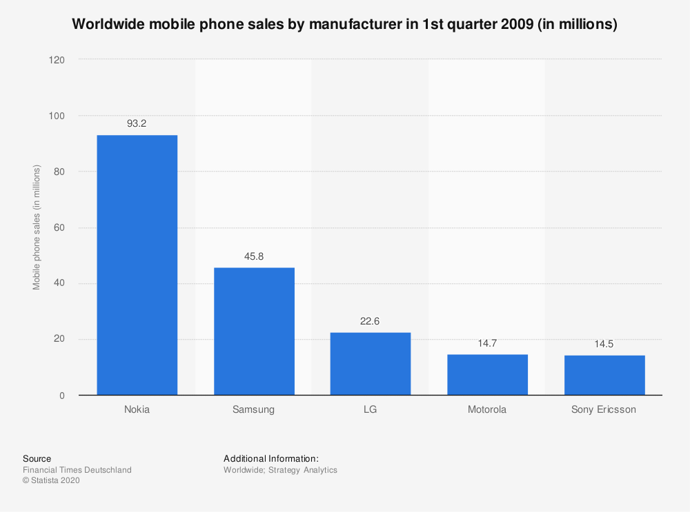Statistic: Worldwide mobile phone sales by manufacturer in 1st quarter 2009 (in millions) | Statista