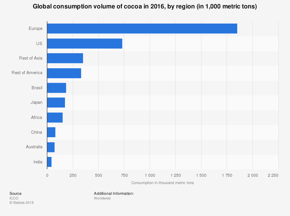 Statistic: Global consumption volume of cocoa in 2016, by region (in 1,000 metric tons) | Statista
