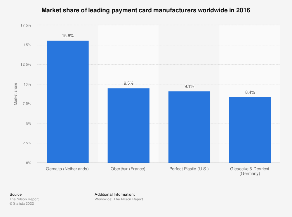 Statistic: Market share of leading payment card manufacturers worldwide in 2016 | Statista