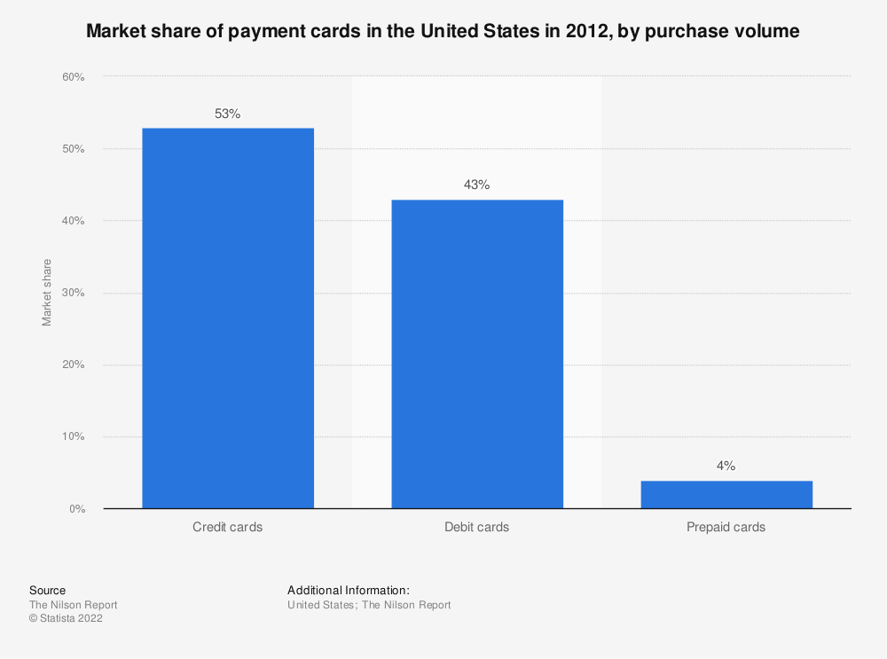 Statistic: Market share of payment cards in the United States in 2012, by purchase volume | Statista
