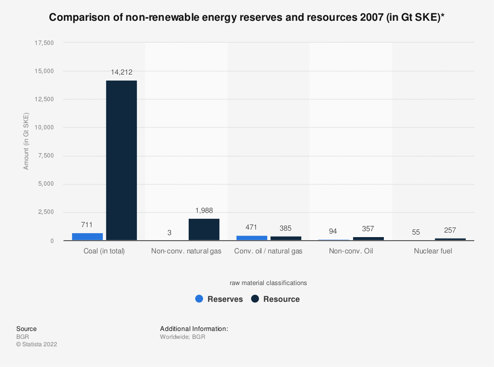 Statistic: Comparison of non-renewable energy reserves and resources 2007 (in Gt SKE)* | Statista