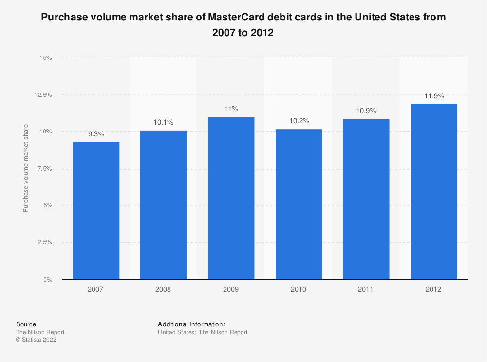 Statistic: Purchase volume market share of MasterCard debit cards in the United States from 2007 to 2012 | Statista