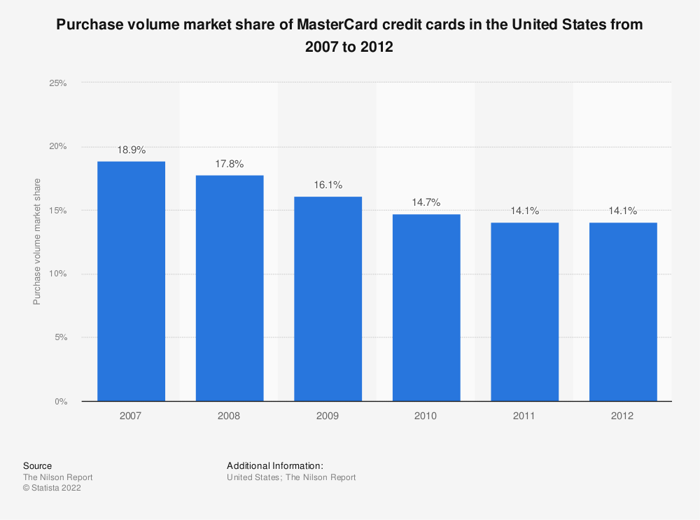 Statistic: Purchase volume market share of MasterCard credit cards in the United States from 2007 to 2012 | Statista