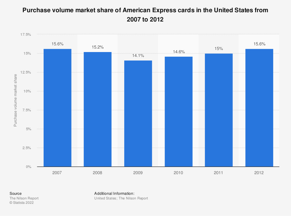 Statistic: Purchase volume market share of American Express cards in the United States from 2007 to 2012 | Statista