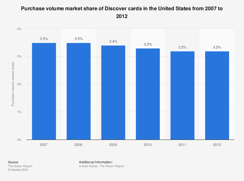 Statistic: Purchase volume market share of Discover cards in the United States from 2007 to 2012 | Statista