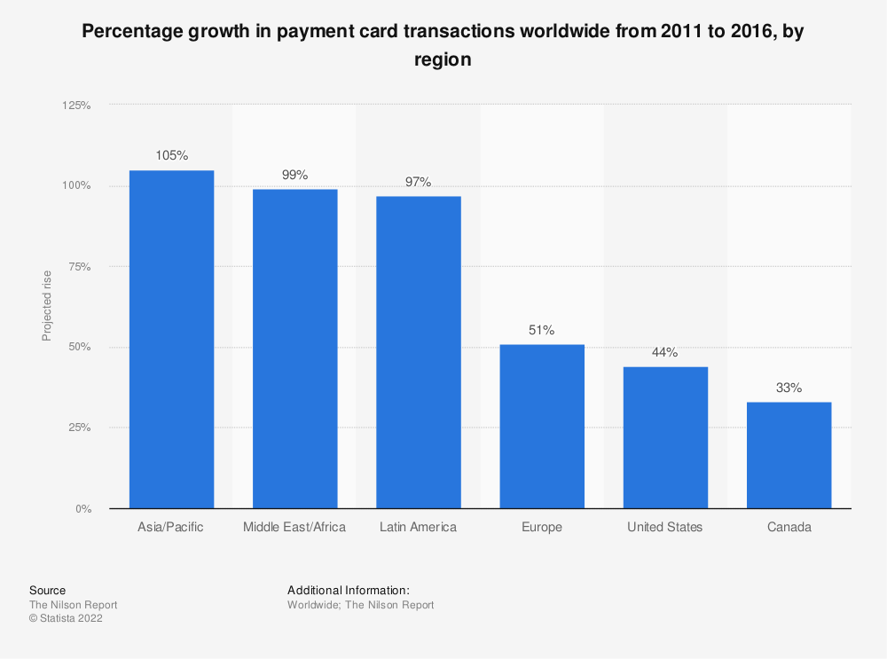 Statistic: Percentage growth in payment card transactions worldwide from 2011 to 2016*, by region | Statista
