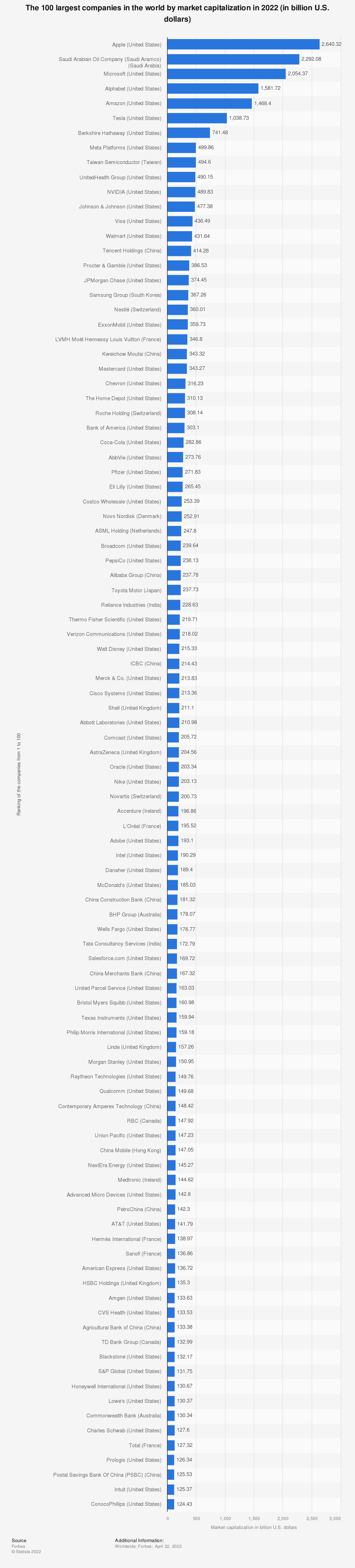 Statistic: The 100 largest companies in the world by market capitalization in 2021 (in billion U.S. dollars) | Statista