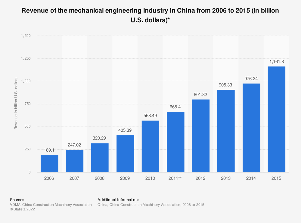 Statistic: Revenue of the mechanical engineering industry in China from 2006 to 2015 (in billion U.S. dollars)* | Statista
