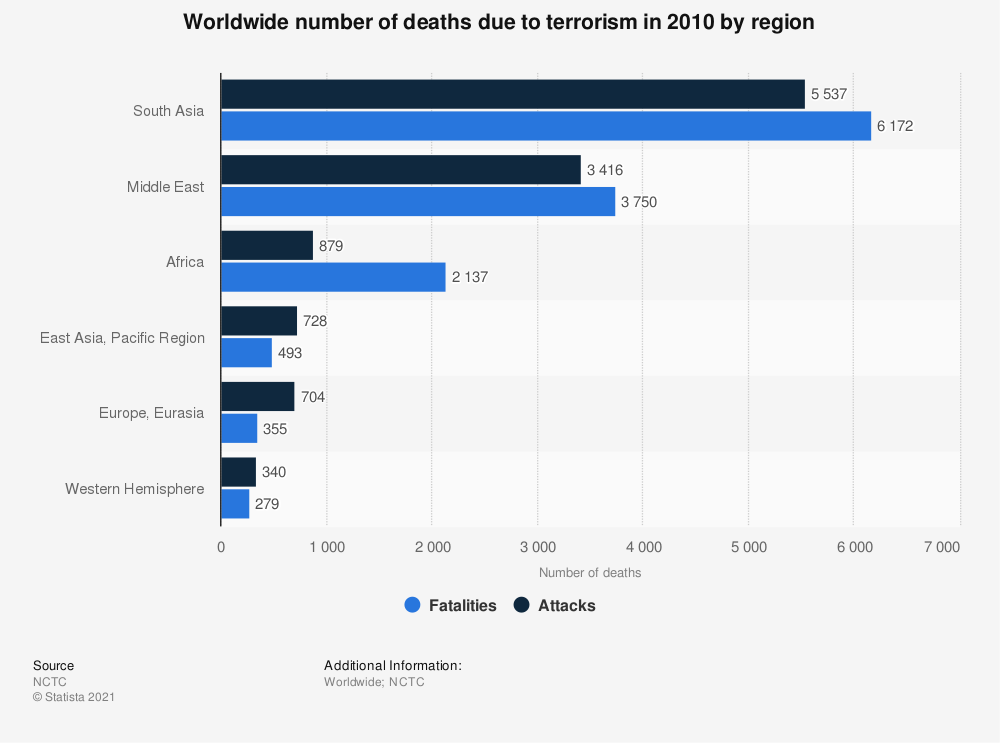 Statistic: Worldwide number of deaths due to terrorism in 2010 by region | Statista