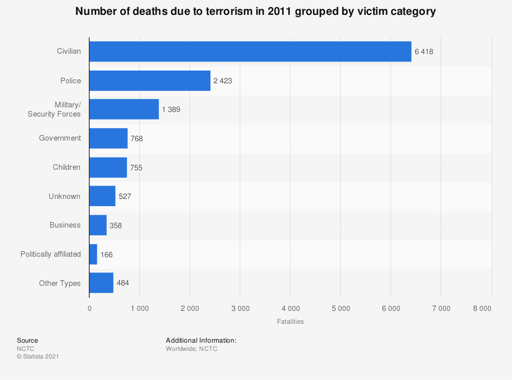 Statistic: Number of deaths due to terrorism in 2011 grouped by victim category | Statista