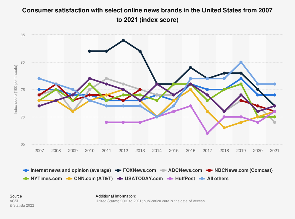 Statistic: Consumer satisfaction with select online news brands in the United States from 2007 to 2019 (index score) | Statista