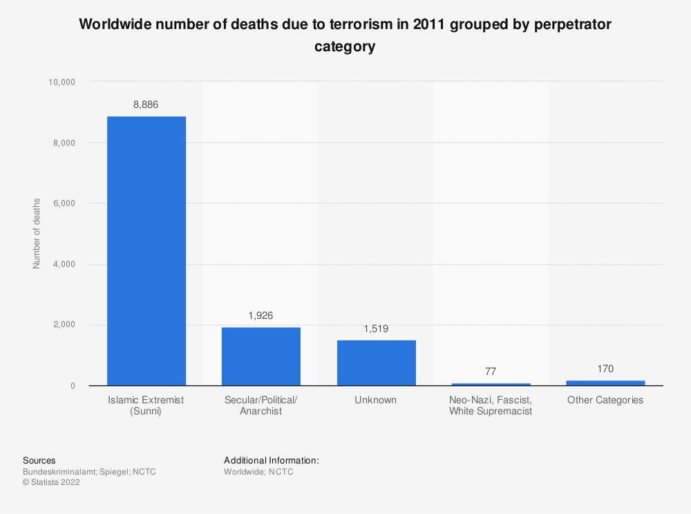 Statistic: Worldwide number of deaths due to terrorism in 2011 grouped by perpetrator category   Statista