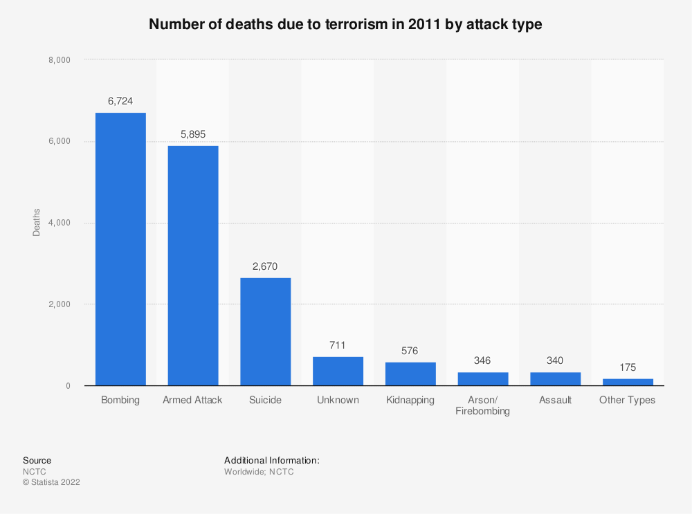 Statistic: Number of deaths due to terrorism in 2011 by attack type | Statista