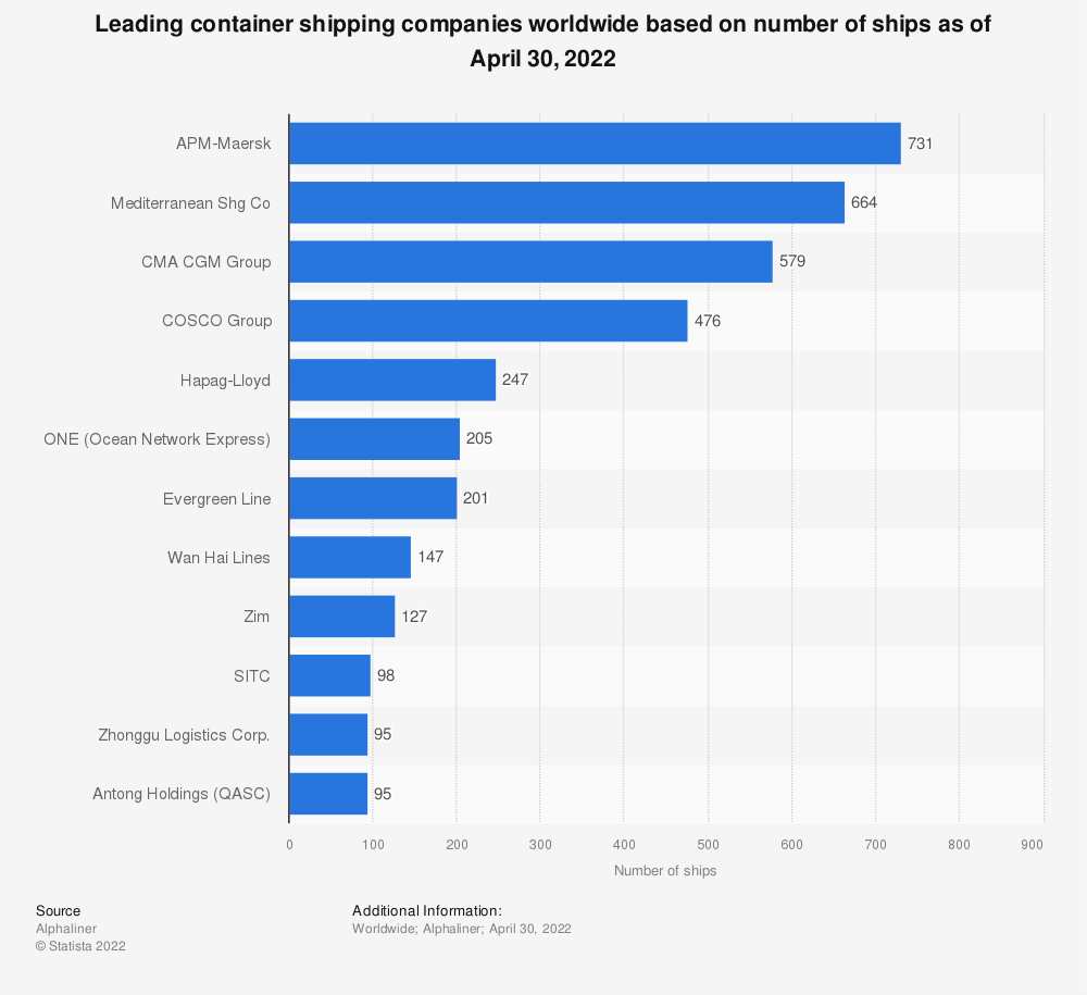 Statistic: Leading container shipping companies worldwide based on number of owned and chartered ships as of August 11, 2014 | Statista