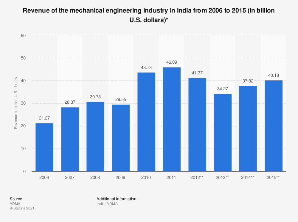 Statistic: Revenue of the mechanical engineering industry in India from 2006 to 2015 (in billion U.S. dollars)* | Statista