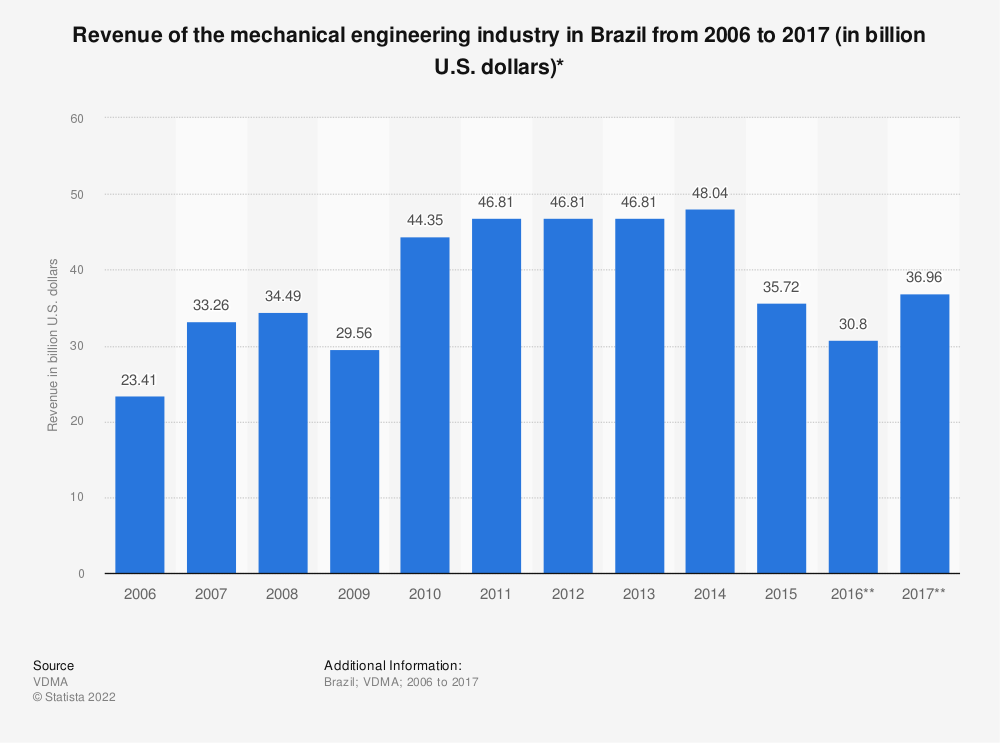 Statistic: Revenue of the mechanical engineering industry in Brazil from 2006 to 2017 (in billion U.S. dollars)* | Statista