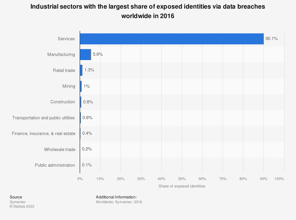 Statistic: Industrial sectors with the largest share of exposed identities via data breaches worldwide in 2016 | Statista