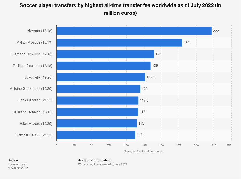 Statistic: Soccer player transfers by highest all-time transfer fee worldwide as of January 2019 (in million euros) | Statista
