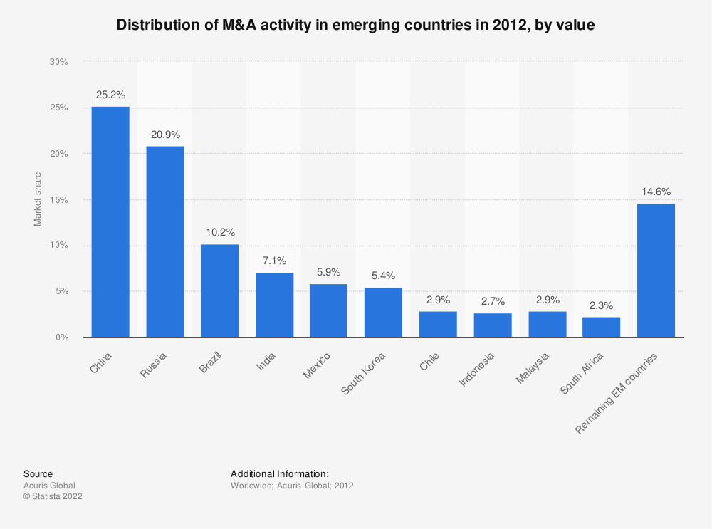 Statistic: Distribution of M&A activity in emerging countries in 2012, by value | Statista