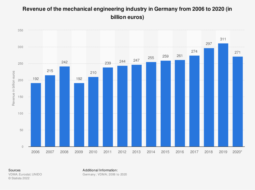 Statistic: Revenue of the mechanical engineering industry in Germany from 2006 to 2017 (in billion euros) | Statista