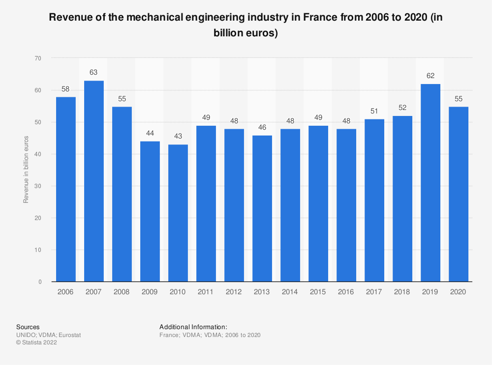Statistic: Revenue of the mechanical engineering industry in France from 2006 to 2017 (in billion euros) | Statista