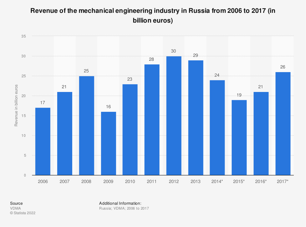 Statistic: Revenue of the mechanical engineering industry in Russia from 2006 to 2017 (in billion euros) | Statista
