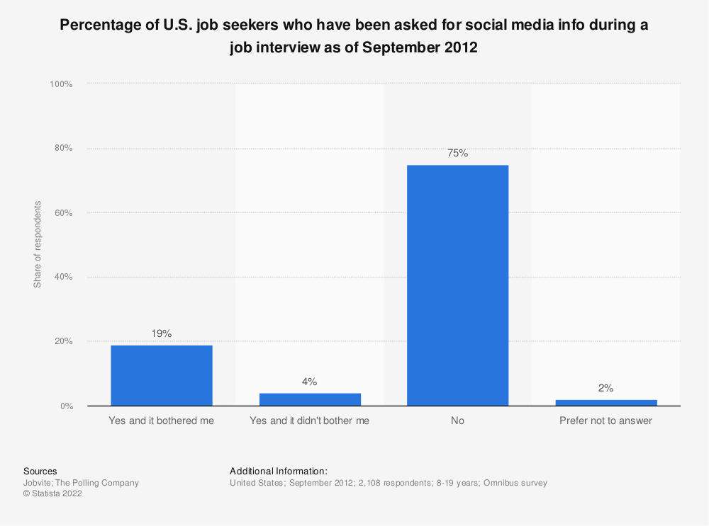Statistic: Percentage of U.S. job seekers who have been asked for social media info during a job interview as of September 2012 | Statista