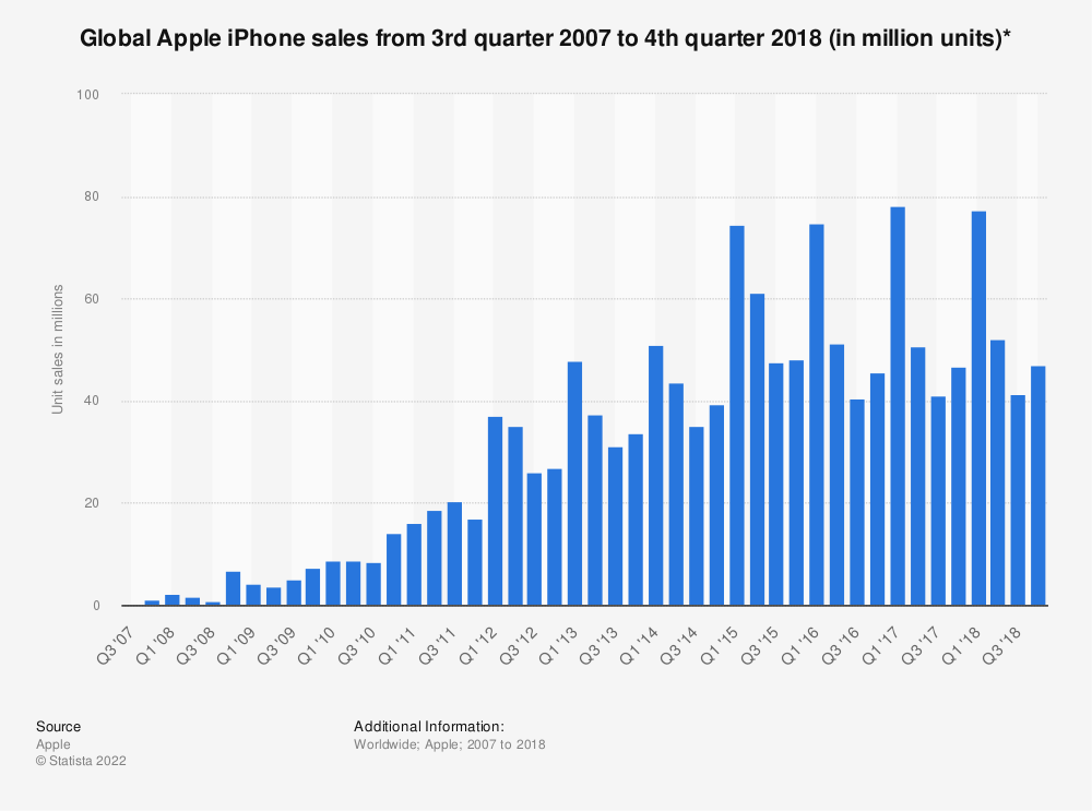 Statistic: Global Apple iPhone sales from 3rd quarter 2007 to 2nd quarter 2016 (in million units) | Statista