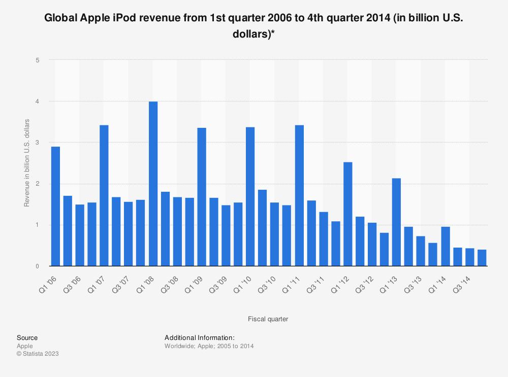 Statistic: Global Apple iPod revenue from 1st quarter 2006 to 4th quarter 2014 (in billion U.S. dollars)* | Statista