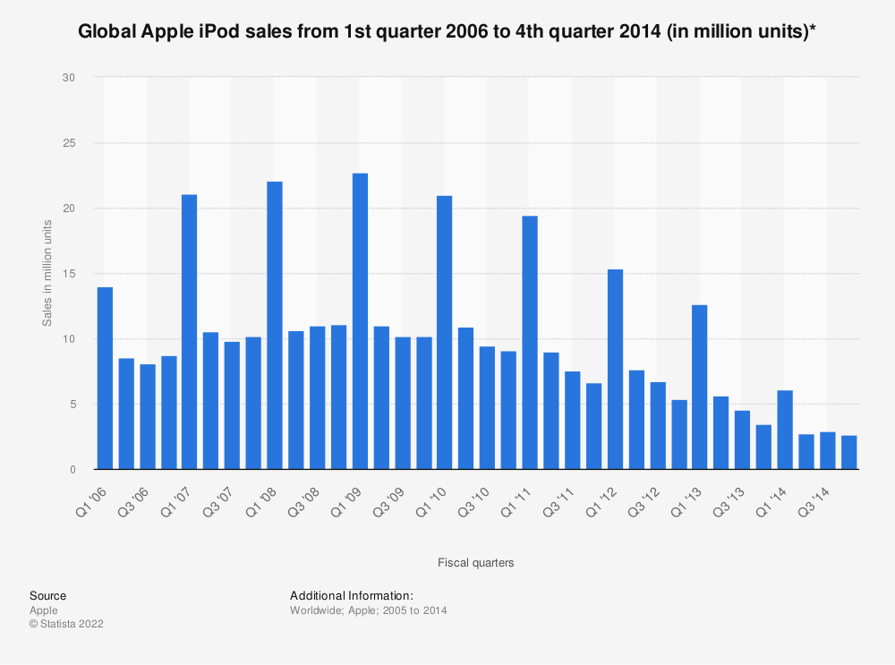 Statistic: Global Apple iPod sales from 1st quarter 2006 to 3rd quarter 2014 (in million units) | Statista