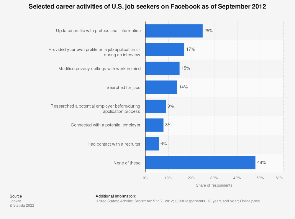 Statistic: Selected career activities of U.S. job seekers on Facebook as of September 2012 | Statista