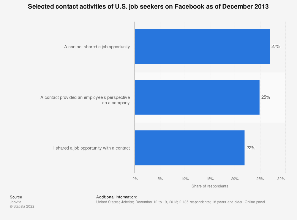 Statistic: Selected contact activities of U.S. job seekers on Facebook as of December 2013   Statista