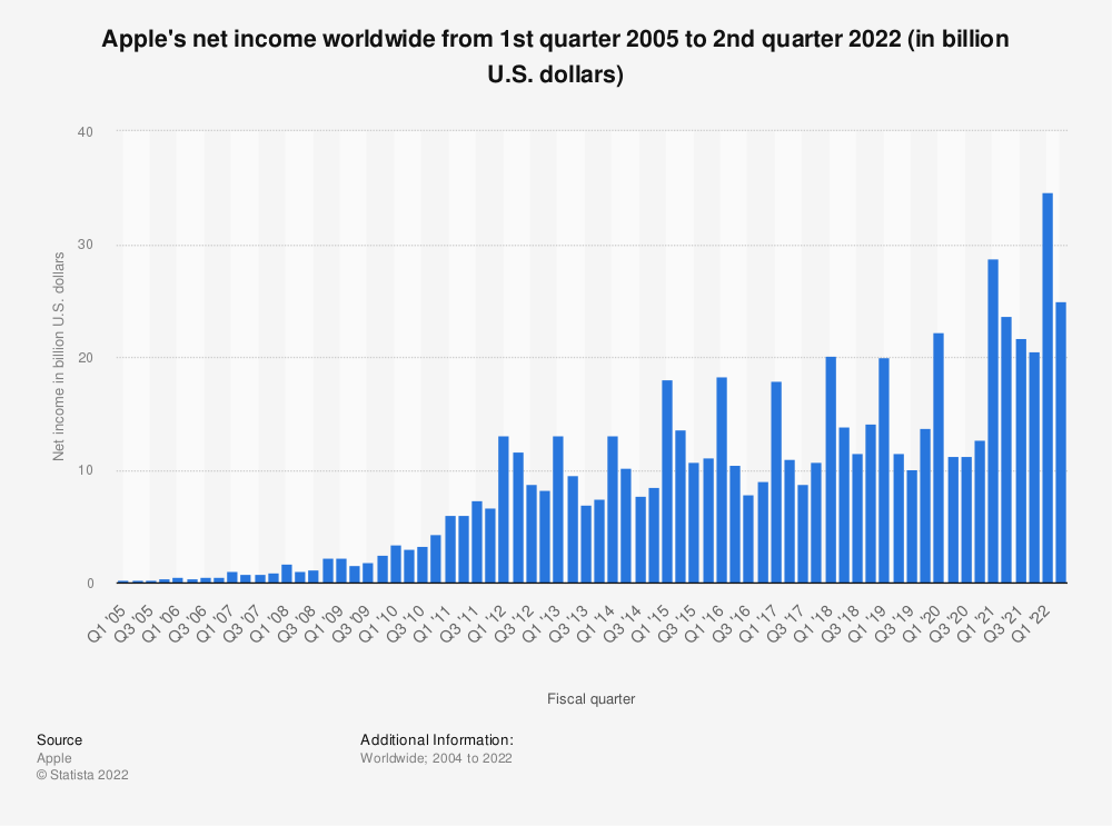 Statistic: Apple's net income worldwide from 1st quarter 2005 to 4th quarter 2019 (in billion U.S. dollars) | Statista