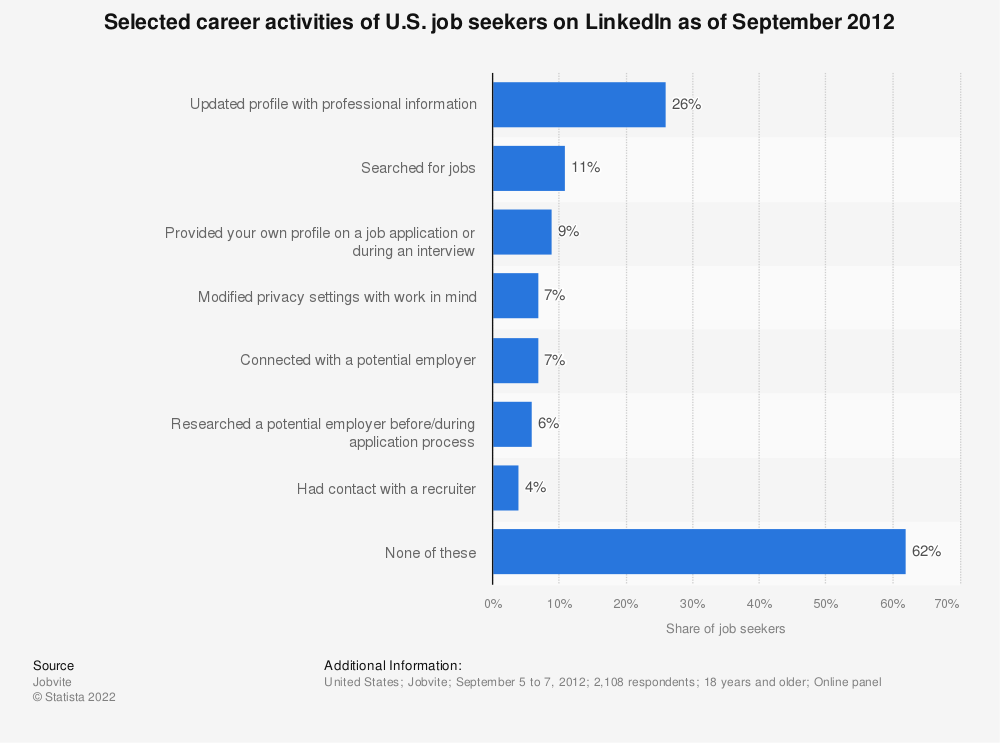 Statistic: Selected career activities of U.S. job seekers on LinkedIn as of September 2012 | Statista
