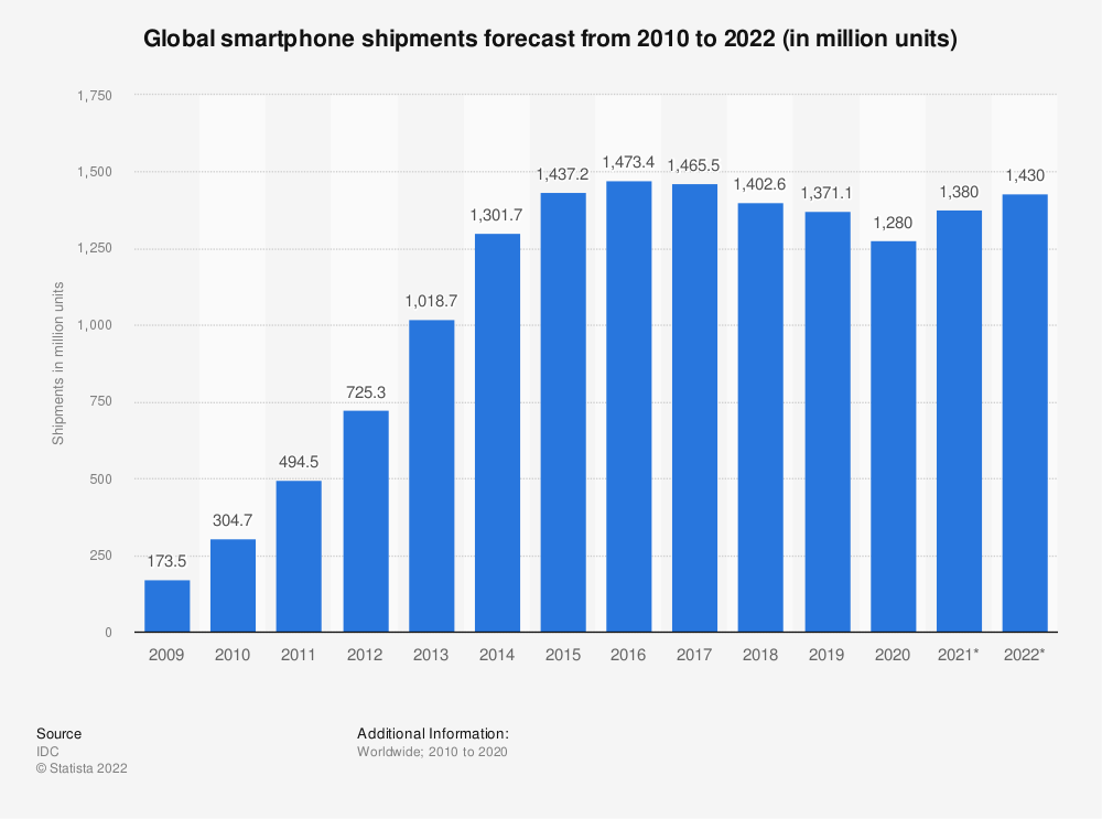 Statistic: Global smartphone shipments forecast from 2010 to 2022 (in million units) | Statista