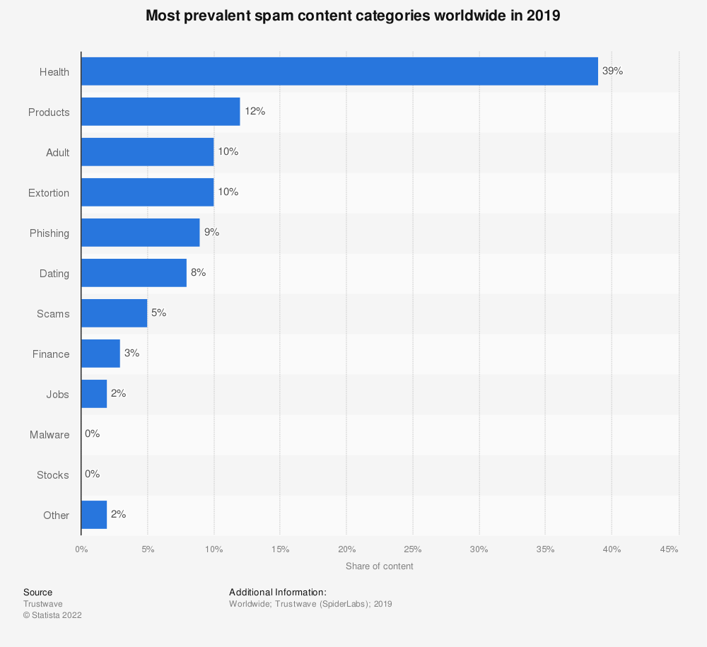Statistic: Most prevalent spam content categories worldwide in 2014 and 2015 | Statista