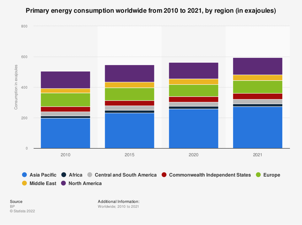 Statistic: Primary energy consumption worldwide between 2010 and 2018, by region (in million metric tons oil-equivalent)  | Statista