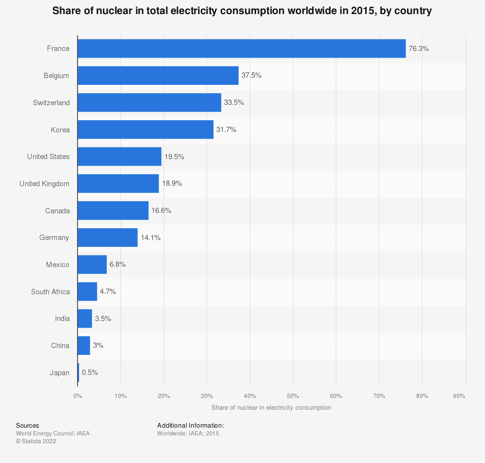 Statistic: Share of nuclear in total electricity consumption worldwide in 2015, by country | Statista