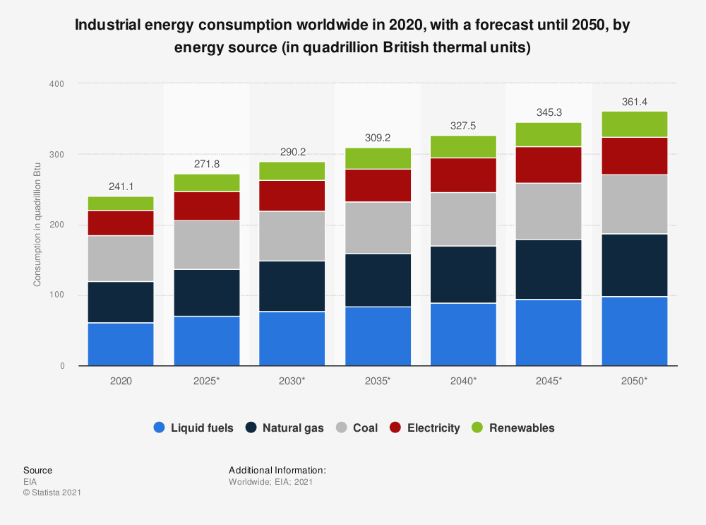 Statistic: Forecasted industrial energy consumption worldwide from 2018 to 2050, by energy source (in quadrillion British thermal units) | Statista