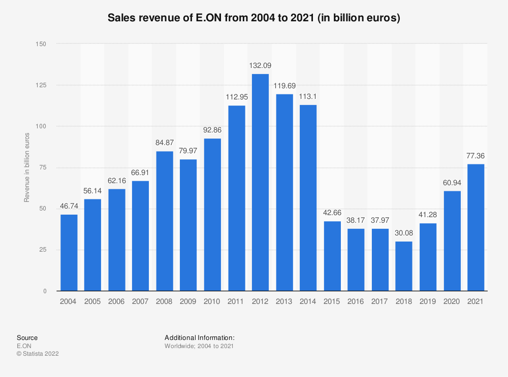 Statistic: E.ON's revenue from FY 2004 to FY 2019 (in million euros)* | Statista