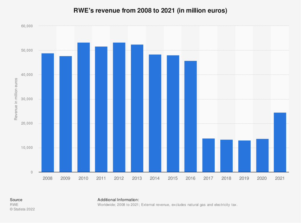 Statistic: RWE's revenue from 2008 to 2019 (in million euros)* | Statista
