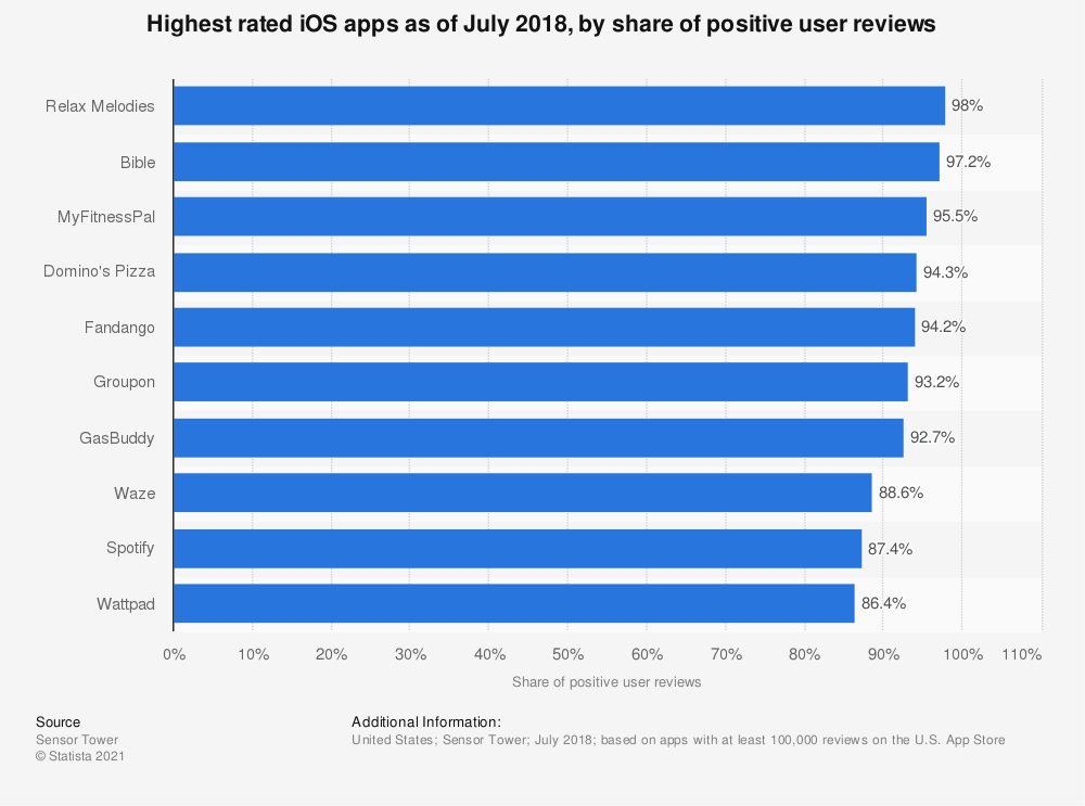 Statistic: Highest rated iOS apps as of July 2018, by share of positive user reviews | Statista