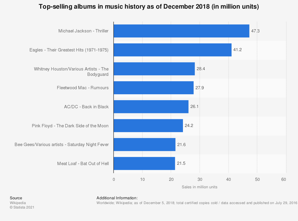 Statistic: Top-selling albums in music history as of December 2018 (in million units) | Statista