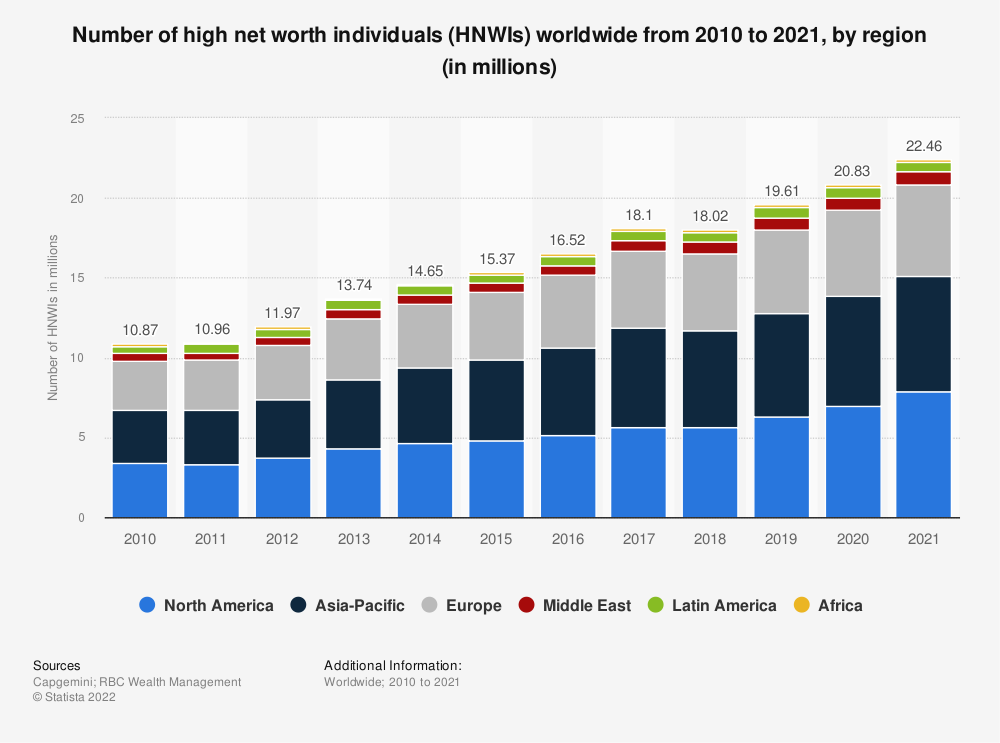 Statistic: Number of high net worth individuals worldwide from 2010 to 2018, by region (in millions) | Statista