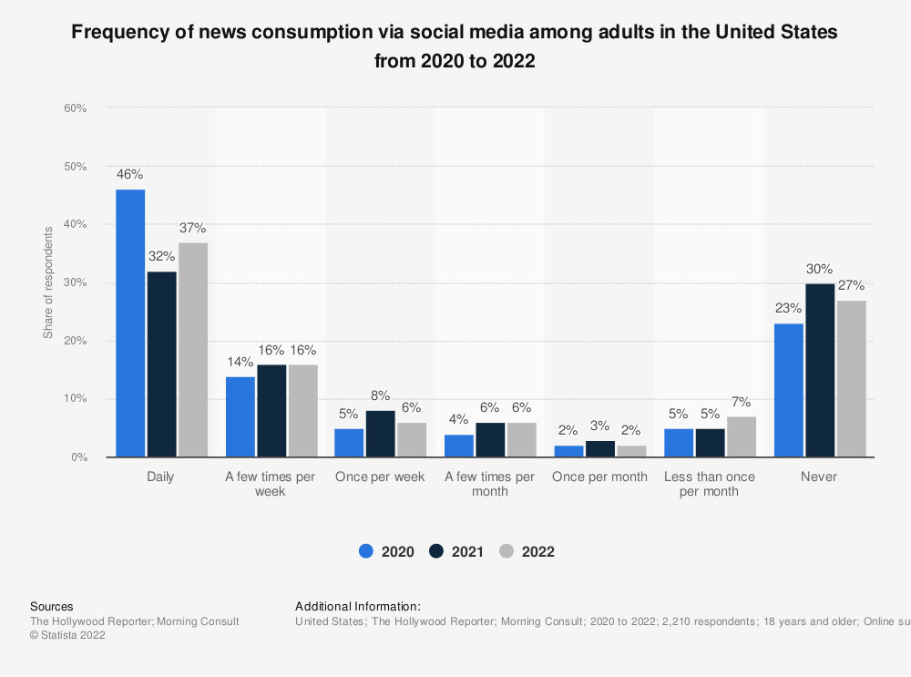 Statistic: Frequency of news consumption via social media among adults in the United States in March 2020 and May 2021   Statista