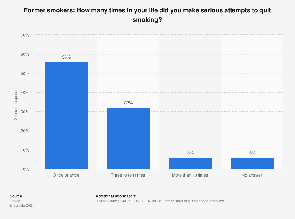 Statistic: Former smokers: How many times in your life did you make serious attempts to quit smoking? | Statista