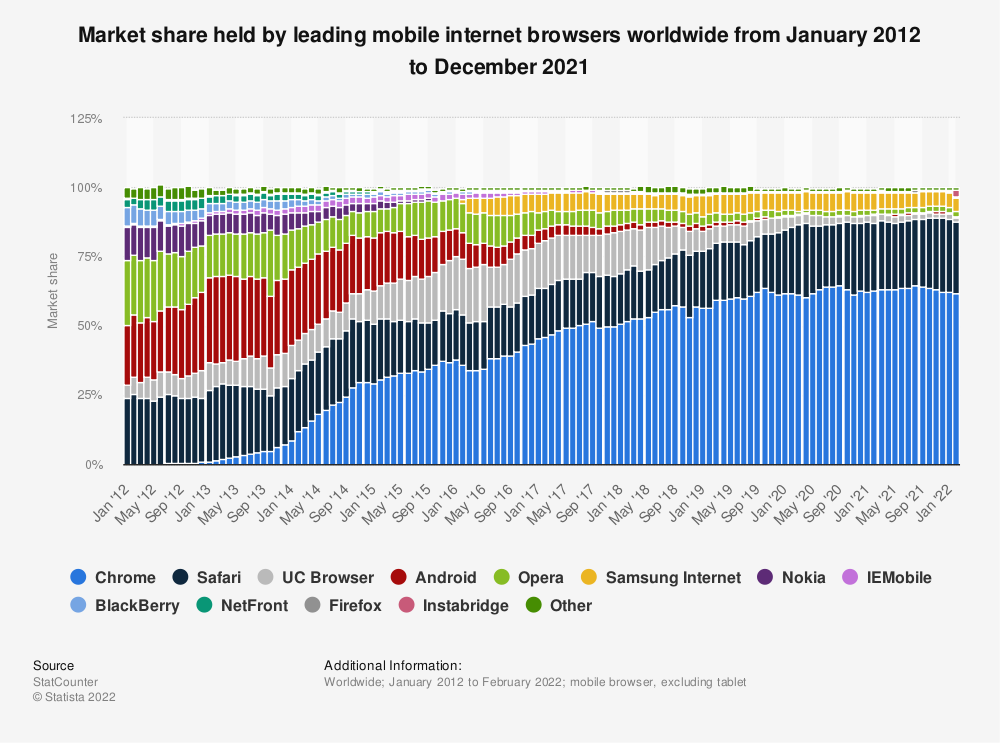 Statistic: Market share held by leading mobile internet browsers worldwide from January 2012 to October 2017 | Statista