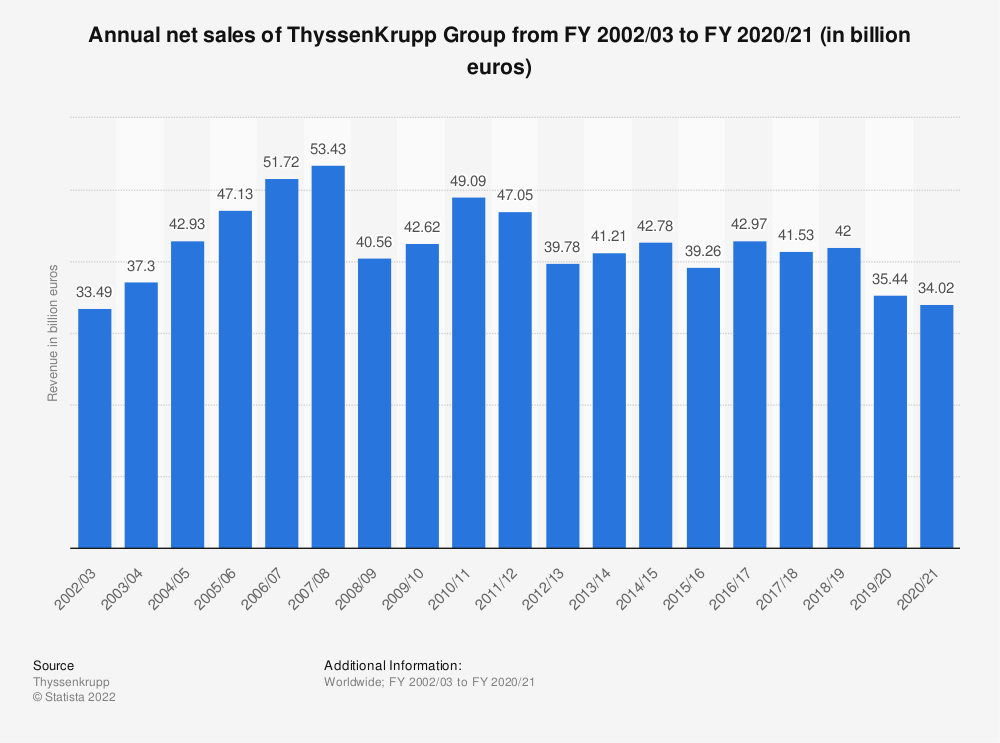 Statistic: ThyssenKrupp Group's net sales from FY 2002/03 to FY 2017/18 (in million euros)   Statista